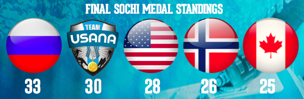 USANA Althletes impress! — Team USANA: 30 Reasons to Celebrate in Sochi‏
