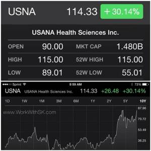 ...and BOOOOOM goes the Dynamite!  Didn't I just MENTION this not long AGO!? #toldyouso  Well....USANA Health Sciences just post the LARGEST single day gains in company history today; as of this morning as they exceed their expectations and outlook! Taking it close to a $1.5 BILLION DOLLAR market cap! and WELL OVER $100 a share!  Again MORE documentation on what's happening here....what does this  mean to you? Well this is a company that is paying close to HALF their revenue back to EVERYDAY people using and sharing their products (as opposed to AD agencies, celebrities, and commercials) helping average people in a down economy and literally changing the lives of millions.  THE TRAIN IS LEAVING THE STATION --ALL ABOARD!!!
